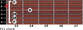 F11 for guitar on frets 13, 13, 13, 14, x, 13