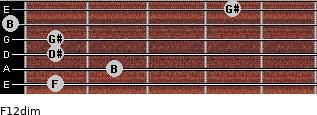 F1/2dim for guitar on frets 1, 2, 1, 1, 0, 4