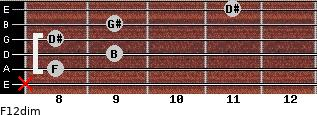 F1/2dim for guitar on frets x, 8, 9, 8, 9, 11