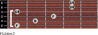 F1/2dim7 for guitar on frets 1, 2, 3, 1, 4, 4