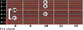 F13 for guitar on frets x, 8, 10, 8, 10, 10