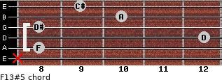 F13#5 for guitar on frets x, 8, 12, 8, 10, 9