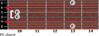 F5 for guitar on frets 13, x, 10, 10, x, 13