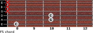 F5 for guitar on frets 8, 10, 10, x, x, x