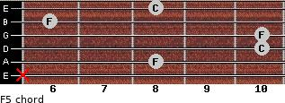 F5 for guitar on frets x, 8, 10, 10, 6, 8