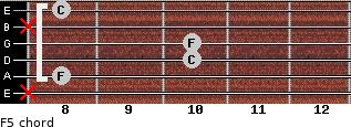 F5 for guitar on frets x, 8, 10, 10, x, 8