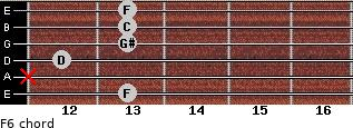 F-6 for guitar on frets 13, x, 12, 13, 13, 13