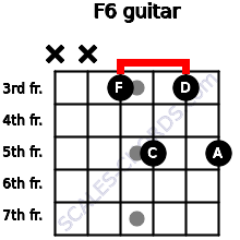 F6 for guitar on frets x, x, 3, 5, 3, 5