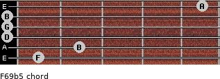F6/9b5 for guitar on frets 1, 2, 0, 0, 0, 5