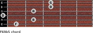 F6/9b5 for guitar on frets 1, 2, 0, 2, 3, 3