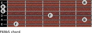 F6/9b5 for guitar on frets 1, 5, 3, 0, 0, 5
