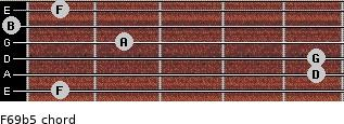 F6/9b5 for guitar on frets 1, 5, 5, 2, 0, 1