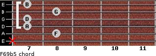 F6/9b5 for guitar on frets x, 8, 7, 7, 8, 7