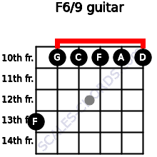 F6/9 for guitar on frets 13, 10, 10, 10, 10, 10