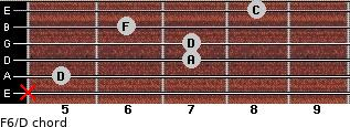 F6/D for guitar on frets x, 5, 7, 7, 6, 8