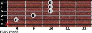 F6b5 for guitar on frets x, 8, 9, 10, 10, 10