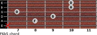 F6b5 for guitar on frets x, 8, 9, 7, 10, 10