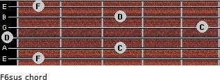 F6sus for guitar on frets 1, 3, 0, 5, 3, 1