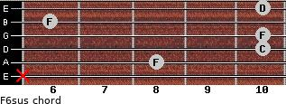 F6sus for guitar on frets x, 8, 10, 10, 6, 10