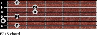 F7(+5) for guitar on frets 1, 0, 1, 2, 2, 1