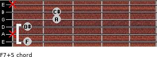 F7(+5) for guitar on frets 1, x, 1, 2, 2, x