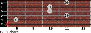 F7(+5) for guitar on frets x, 8, 11, 10, 10, 11