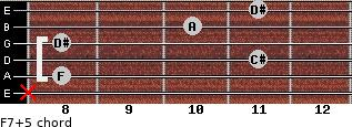 F7(+5) for guitar on frets x, 8, 11, 8, 10, 11