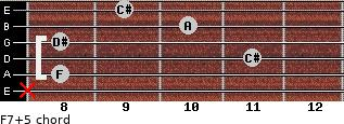 F7(+5) for guitar on frets x, 8, 11, 8, 10, 9