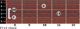 F7(+5) for guitar on frets x, 8, 11, 8, 10, x