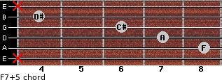F7(+5) for guitar on frets x, 8, 7, 6, 4, x