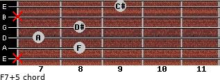 F7(+5) for guitar on frets x, 8, 7, 8, x, 9