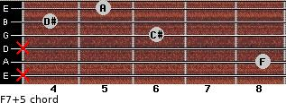 F7(+5) for guitar on frets x, 8, x, 6, 4, 5