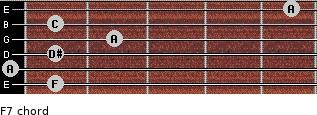 F7 for guitar on frets 1, 0, 1, 2, 1, 5