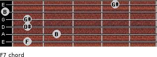Fº7 for guitar on frets 1, 2, 1, 1, 0, 4