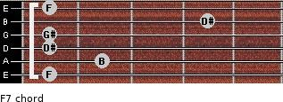 Fº7 for guitar on frets 1, 2, 1, 1, 4, 1
