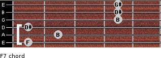 Fº7 for guitar on frets 1, 2, 1, 4, 4, 4