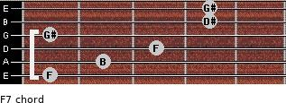 Fº7 for guitar on frets 1, 2, 3, 1, 4, 4