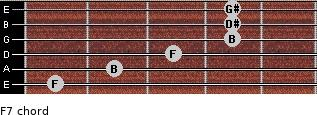 Fº7 for guitar on frets 1, 2, 3, 4, 4, 4