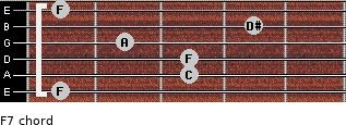F7 for guitar on frets 1, 3, 3, 2, 4, 1