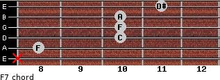 F7 for guitar on frets x, 8, 10, 10, 10, 11