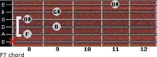 Fº7 for guitar on frets x, 8, 9, 8, 9, 11