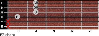 Fº7 for guitar on frets x, x, 3, 4, 4, 4