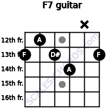 F7 for guitar on frets 13, 12, 13, 14, x, 13