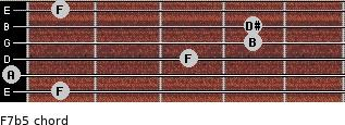 F7(b5) for guitar on frets 1, 0, 3, 4, 4, 1
