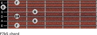 F7(b5) for guitar on frets 1, 2, 1, 2, 0, 1