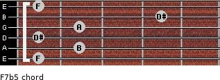 F7(b5) for guitar on frets 1, 2, 1, 2, 4, 1