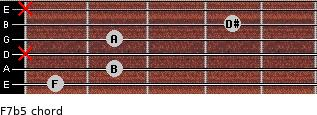 F7b5 for guitar on frets 1, 2, x, 2, 4, x