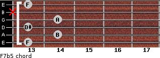 F7b5 for guitar on frets 13, 14, 13, 14, x, 13