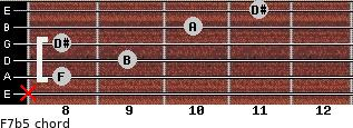 F7(b5) for guitar on frets x, 8, 9, 8, 10, 11