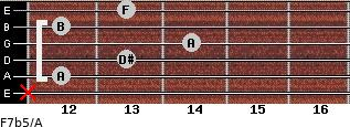 F7b5/A for guitar on frets x, 12, 13, 14, 12, 13